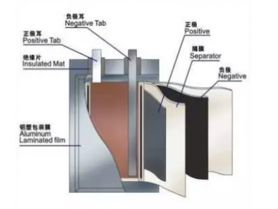 Structure characteristics of cylindrical, square and soft pack lithium batteries